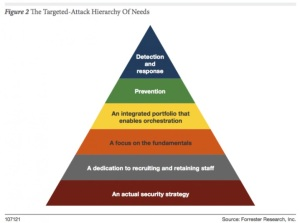 Forrester's Targeted-attack Hierarchy of Needs