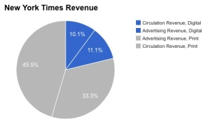 New York Times Revenue by Type