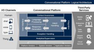 558827-conversational-platforms-gartner-2017